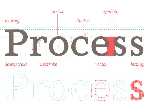 Defining the TermsPart 2: Process